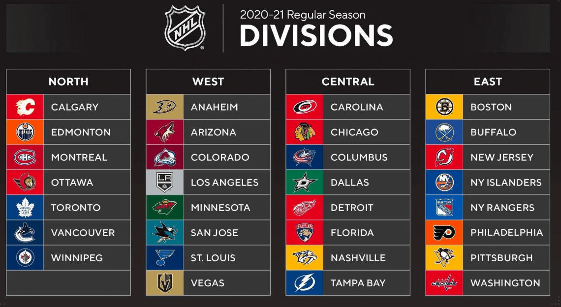 NHL New Divisions Covid